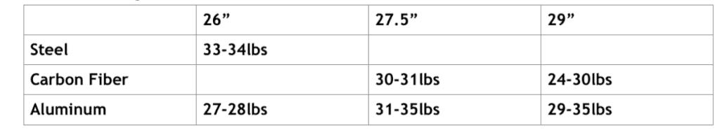 How Much Do Mountain Bikes Weigh Mountain Biking Hq